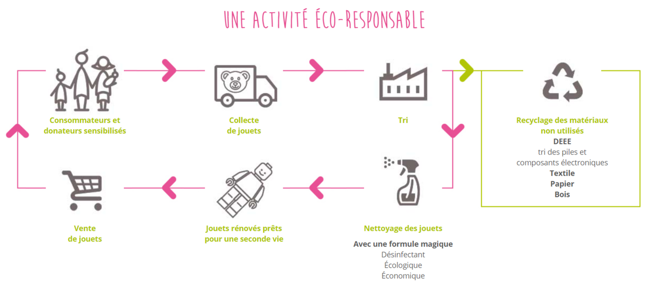 association-rejoué-eco-responsable